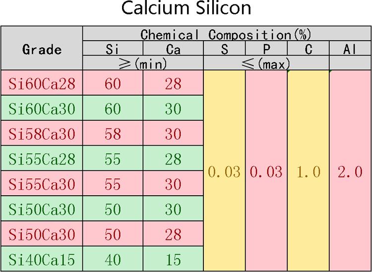 China Best Price Raw Material Calcium Silicon/CaSi